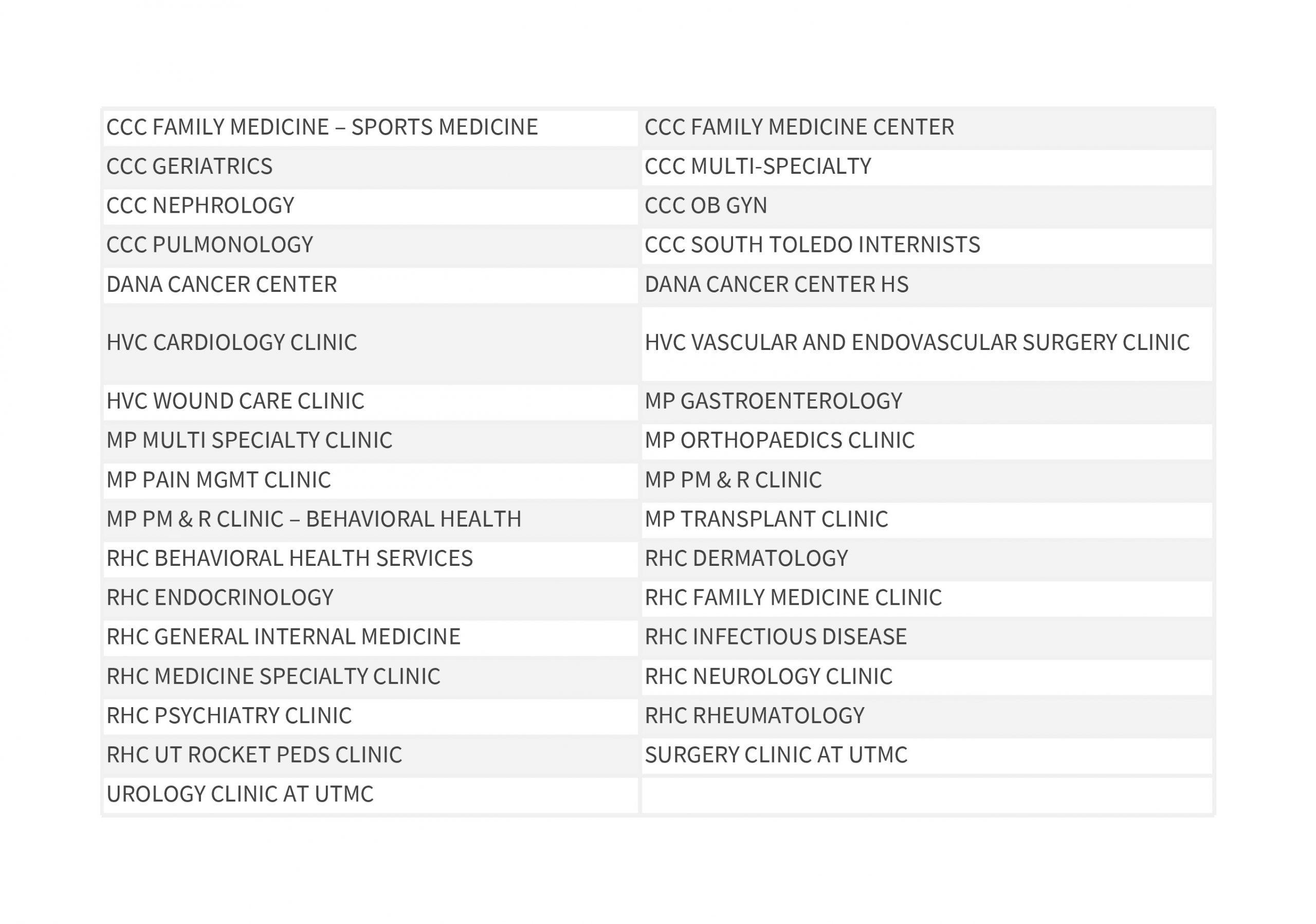 List of Codes for UTP
